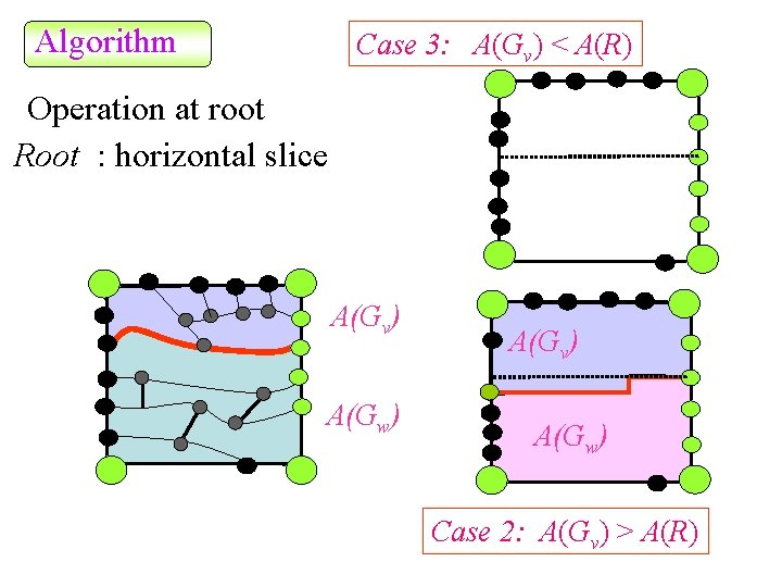 Algorithm Case 3: A(Gv) < A(R) Operation at root Root : horizontal slice A(Gv)