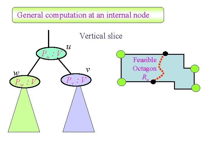 General computation at an internal node Vertical slice Pu : V w Pw :