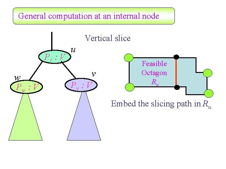 General computation at an internal node Vertical slice Pr : V w Pw :