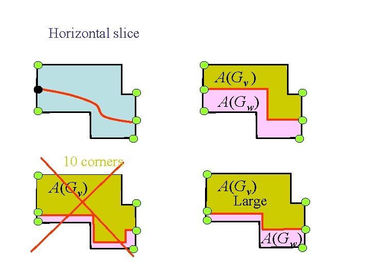 Horizontal slice A(Gv ) A(Gw) 10 corners A(Gv) Large A(Gw)