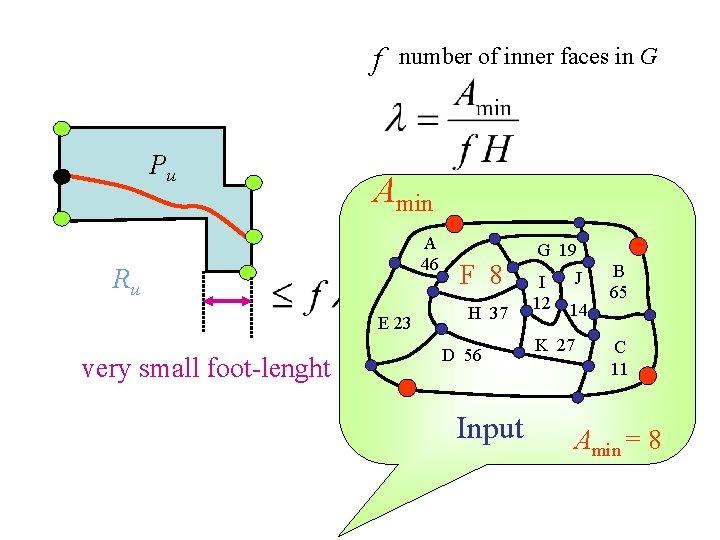 f Pu number of inner faces in G Amin A 46 Ru E 23