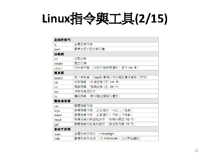 Linux指令與 具(2/15) 21