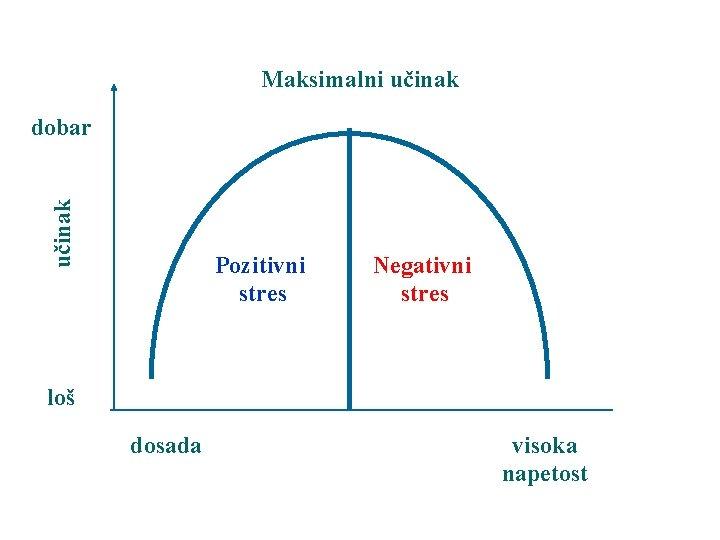 Maksimalni učinak dobar Pozitivni stres Negativni stres loš dosada visoka napetost