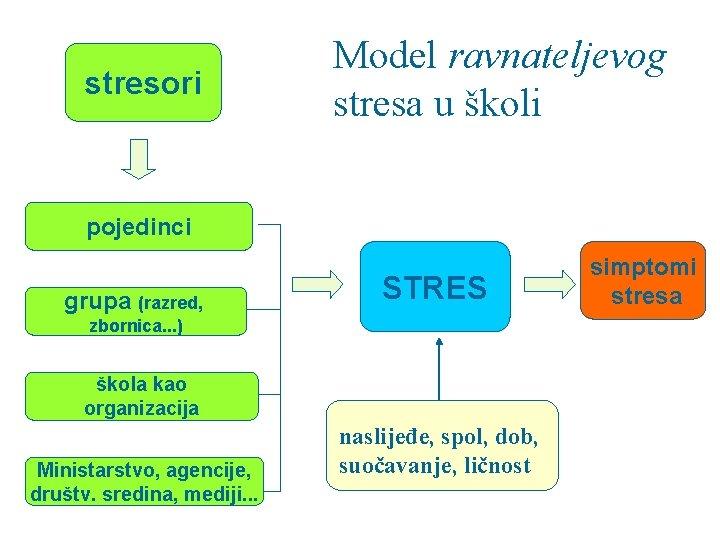 stresori Model ravnateljevog stresa u školi pojedinci grupa (razred, STRES zbornica. . . )