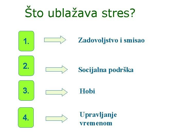 Što ublažava stres? 1. Zadovoljstvo i smisao 2. Socijalna podrška 3. Hobi 4. Upravljanje