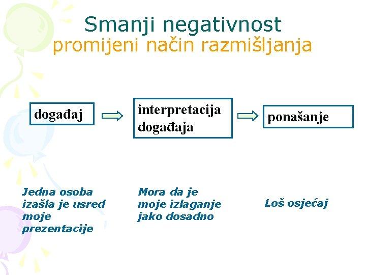 Smanji negativnost promijeni način razmišljanja događaj Jedna osoba izašla je usred moje prezentacije interpretacija
