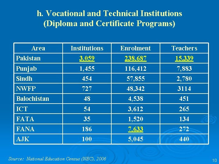 h. Vocational and Technical Institutions (Diploma and Certificate Programs) Area Pakistan Institutions 3, 059