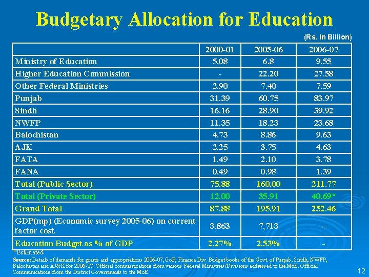 Budgetary Allocation for Education (Rs. In Billion) Ministry of Education Higher Education Commission Other
