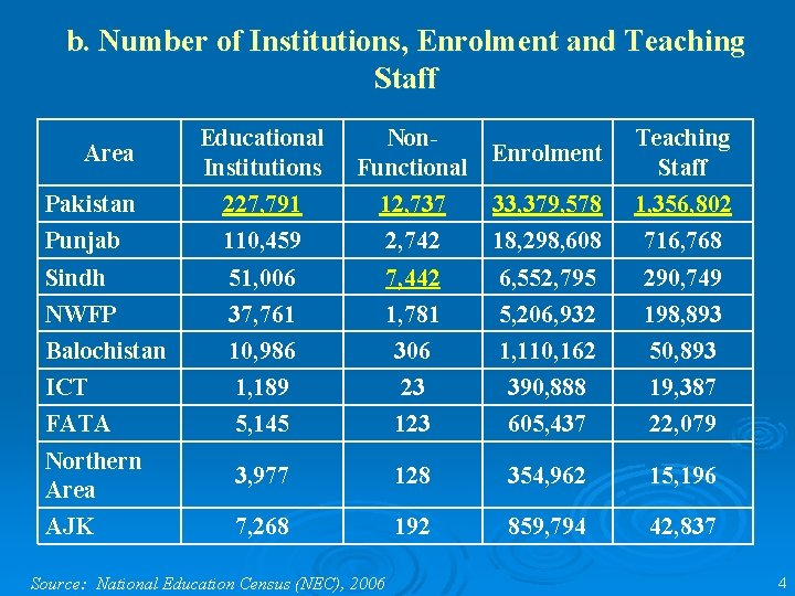 b. Number of Institutions, Enrolment and Teaching Staff Area Educational Institutions Non. Enrolment Functional
