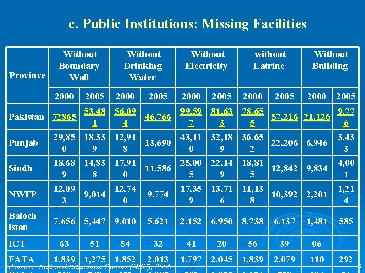 c. Public Institutions: Missing Facilities Province Without Boundary Wall 2000 2005 2000 53, 48