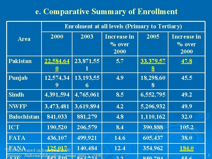 e. Comparative Summary of Enrollment Enrolment at all levels (Primary to Tertiary) Sindh Increase
