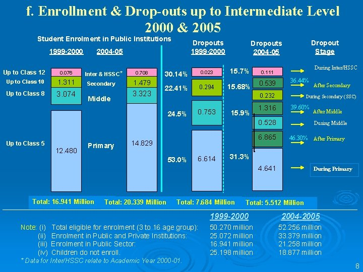 f. Enrollment & Drop-outs up to Intermediate Level 2000 & 2005 Student Enrolment in