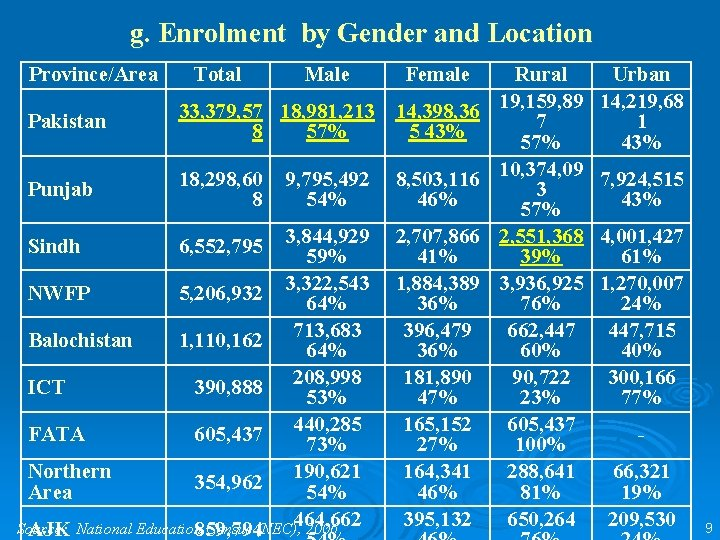 g. Enrolment by Gender and Location Province/Area Total Male Female Pakistan 33, 379, 57