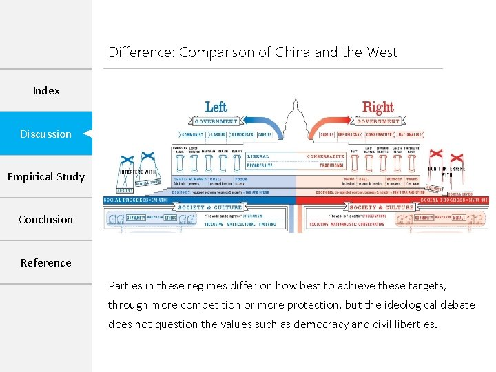 Difference: Comparison of China and the West Index Discussion Empirical Study Conclusion Reference Parties
