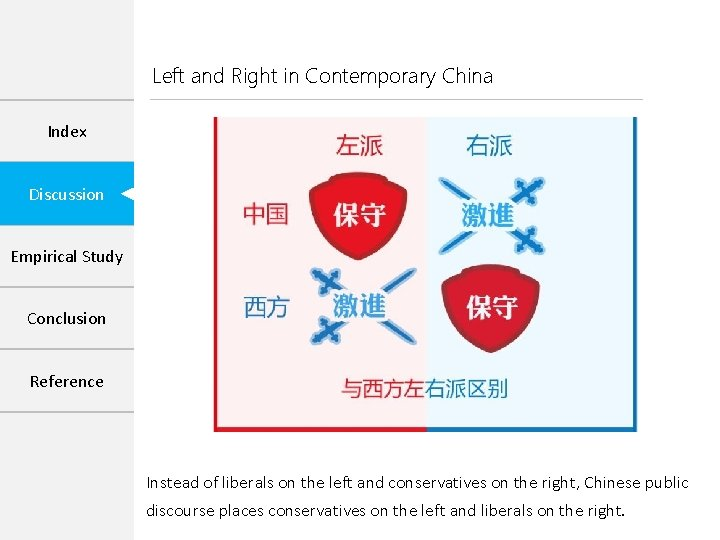 Left and Right in Contemporary China Index Discussion Empirical Study Conclusion Reference Instead of