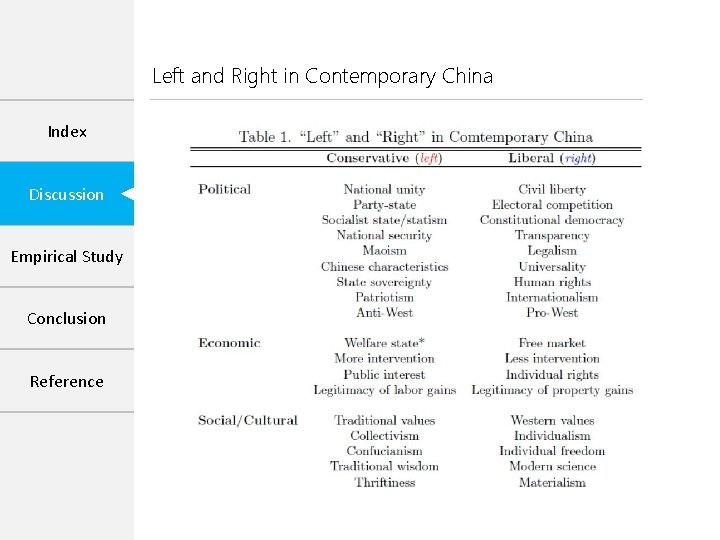 Left and Right in Contemporary China Index Discussion Empirical Study Conclusion Reference