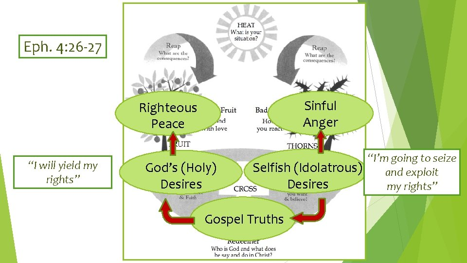 """Eph. 4: 26 -27 Sinful Anger Righteous Peace """"I will yield my rights"""" God's"""