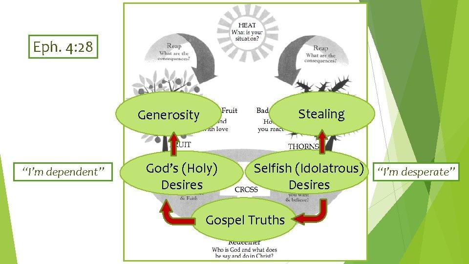 """Eph. 4: 28 Stealing Generosity """"I'm dependent"""" God's (Holy) Desires Selfish (Idolatrous) """"I'm desperate"""""""