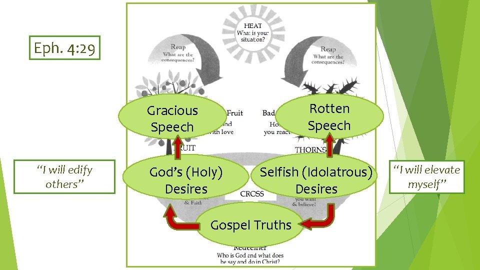 "Eph. 4: 29 Rotten Speech Gracious Speech ""I will edify others"" God's (Holy) Desires"