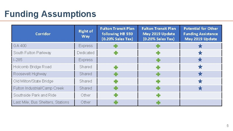 Funding Assumptions • Point A Corridor 400 • GA Point B South Fulton Parkway