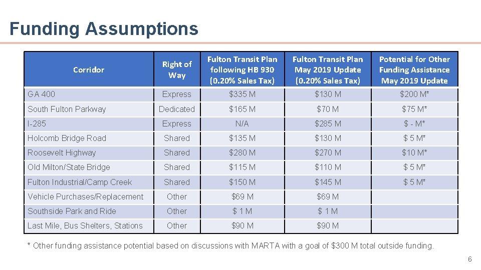 Funding Assumptions Right of Way Fulton Transit Plan following HB 930 (0. 20% Sales