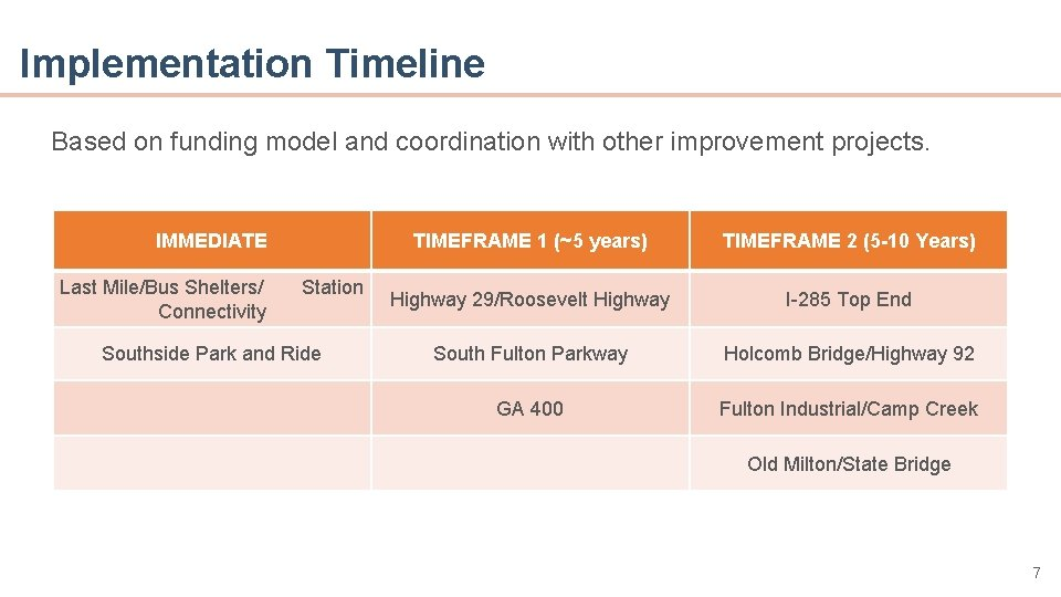 Implementation Timeline Based on funding model and coordination with other improvement projects. • Point