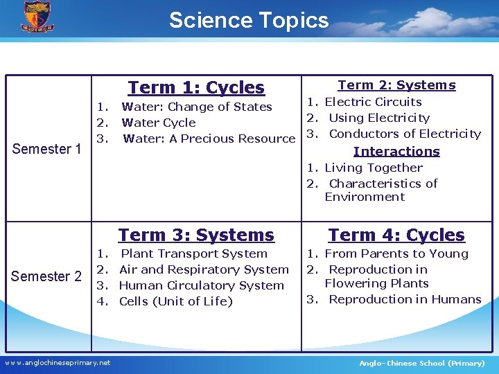 Science Topics Term 1: Cycles Semester 1 1. 2. 3. Term 2: Systems 1.