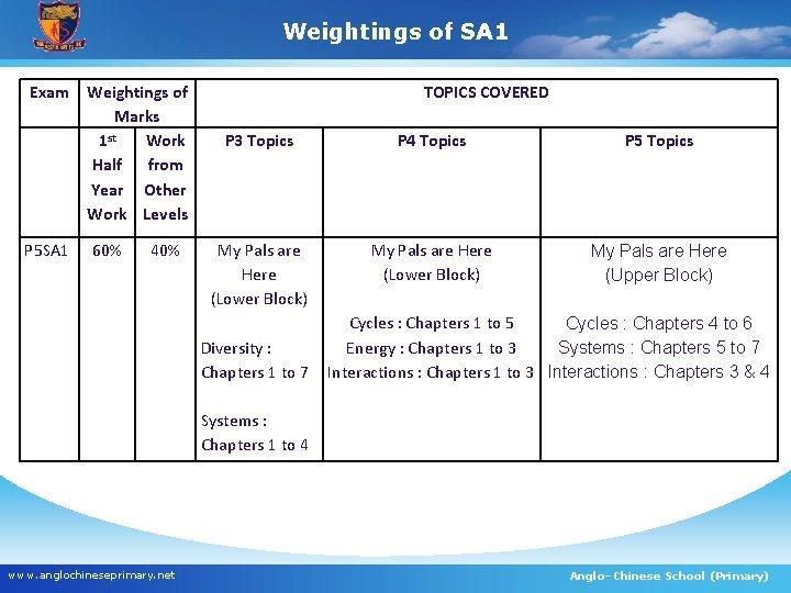 Weightings of SA 1 Exam P 5 SA 1 Weightings of Marks 1 st