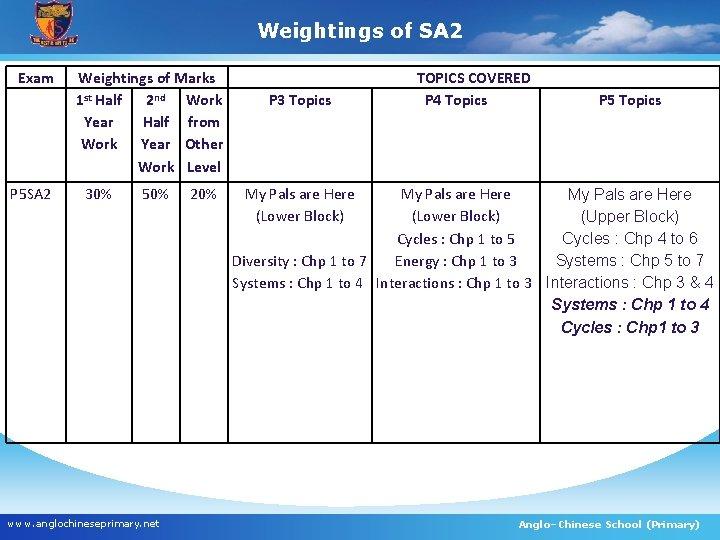 Weightings of SA 2 Exam P 5 SA 2 Weightings of Marks 1 st