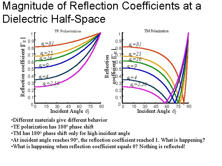 Magnitude of Reflection Coefficients at a Dielectric Half-Space TE Polarization 0. 9 0. 8