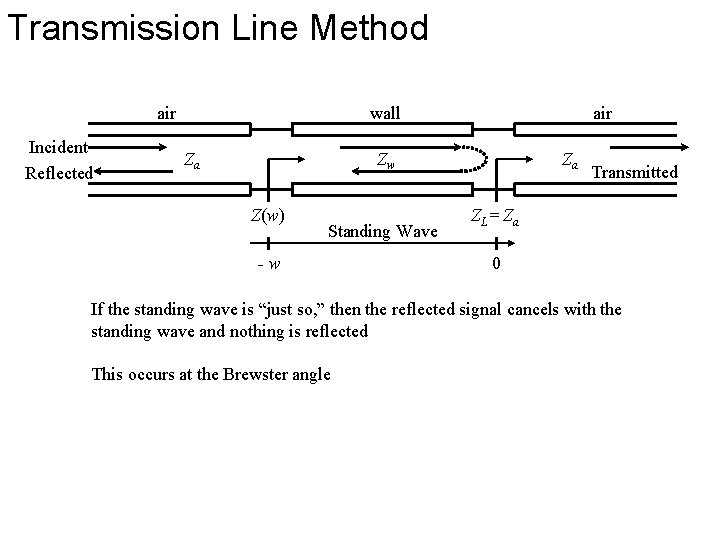 Transmission Line Method air Incident Reflected wall Za air Zw Z(w) Standing Wave -w