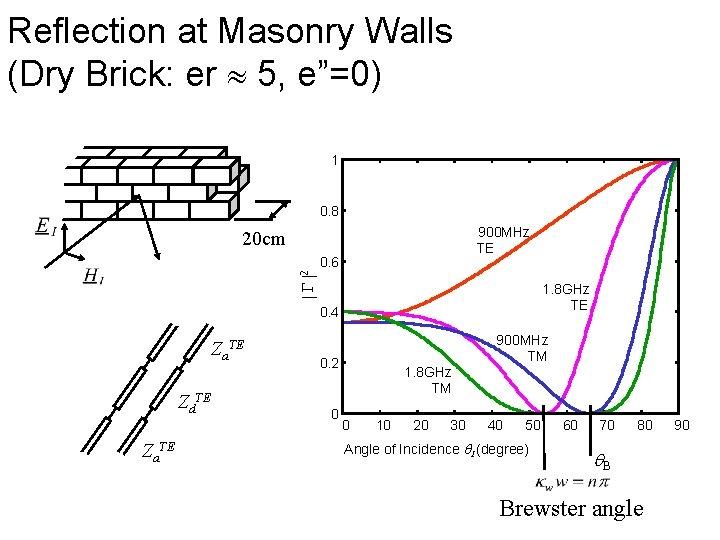 """Reflection at Masonry Walls (Dry Brick: er 5, e""""=0) 1 0. 8 900 MHz"""
