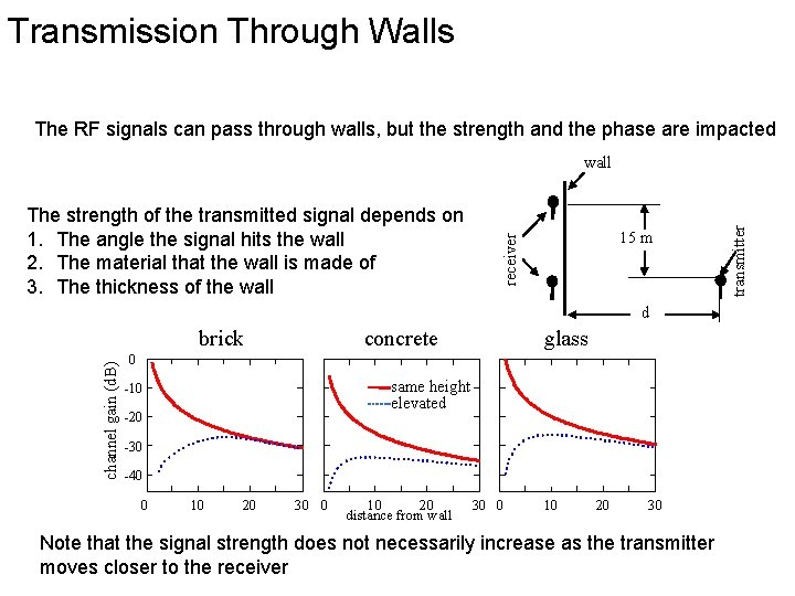 Transmission Through Walls The RF signals can pass through walls, but the strength and