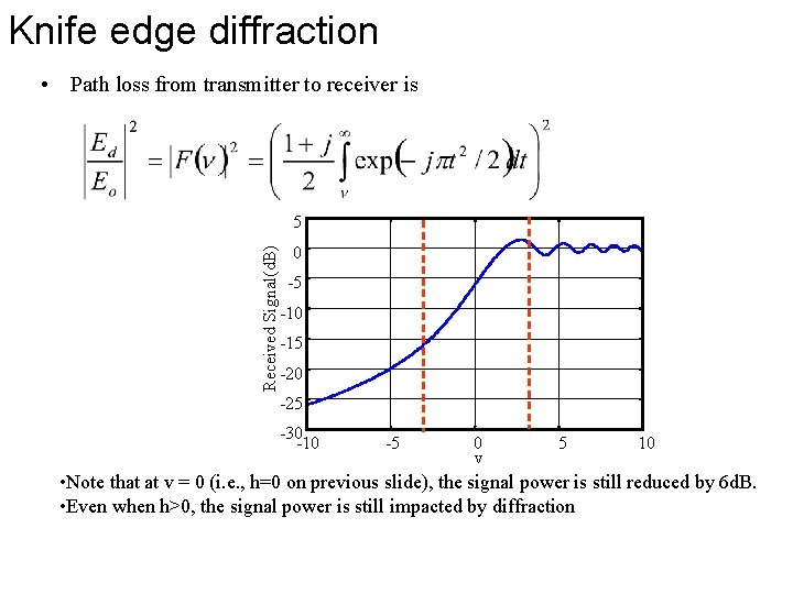 Knife edge diffraction • Path loss from transmitter to receiver is Received Signal(d. B)
