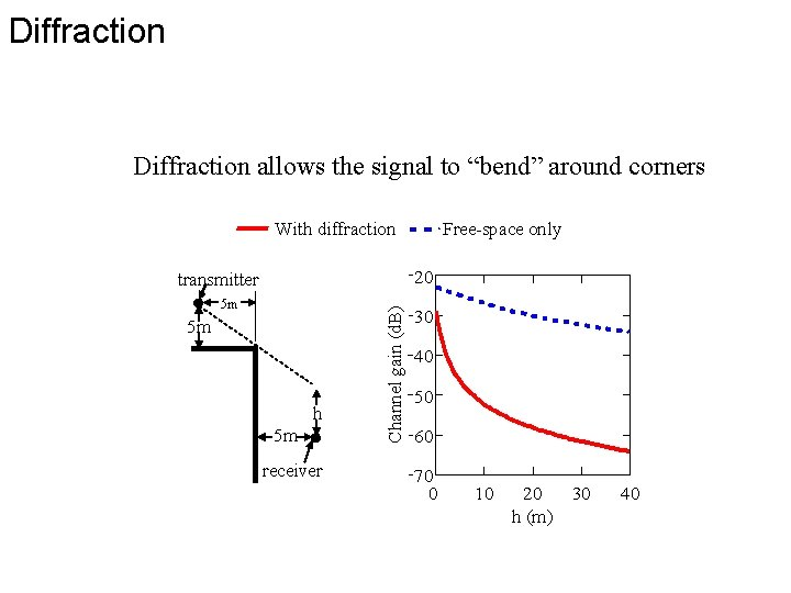 """Diffraction allows the signal to """"bend"""" around corners With diffraction Free-space only 20 5"""