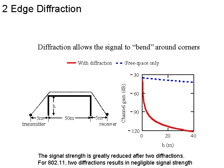 """2 Edge Diffraction allows the signal to """"bend"""" around corners With diffraction Free-space only"""