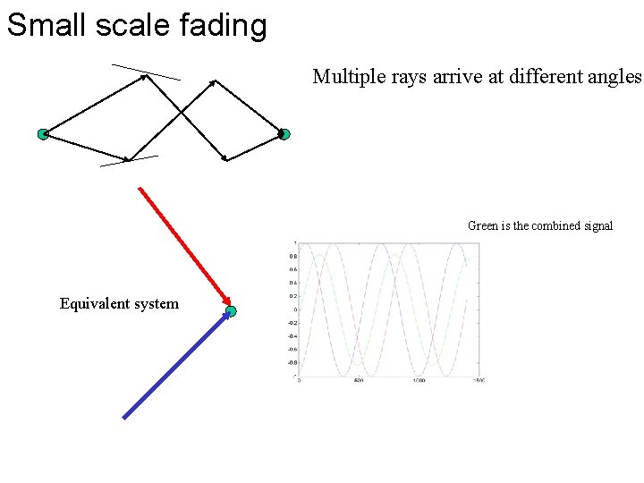 Small scale fading Multiple rays arrive at different angles Green is the combined signal