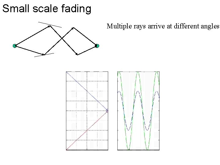 Small scale fading Multiple rays arrive at different angles