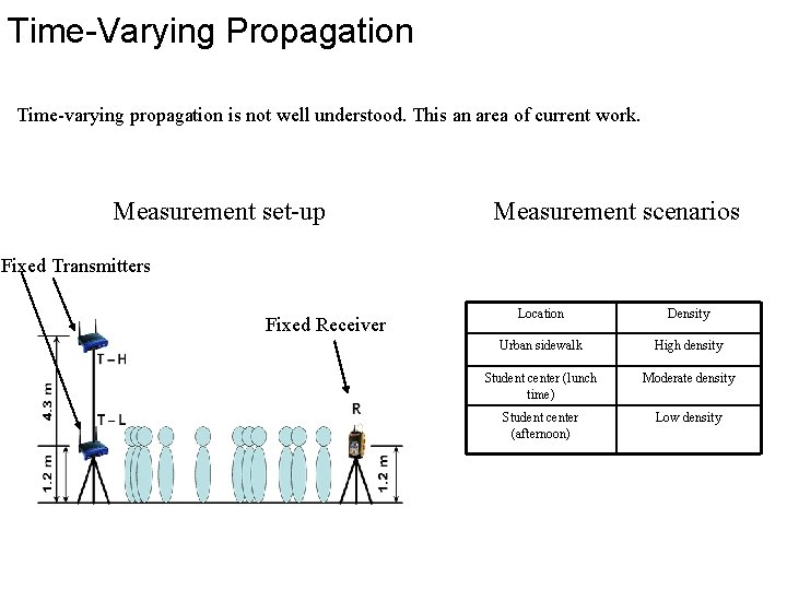 Time-Varying Propagation Time-varying propagation is not well understood. This an area of current work.