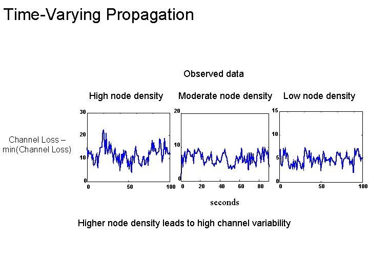 Time-Varying Propagation Observed data High node density Low node density 15 20 30 Channel