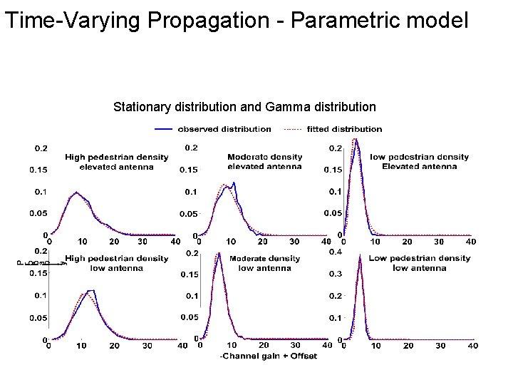 Time-Varying Propagation - Parametric model Stationary distribution and Gamma distribution