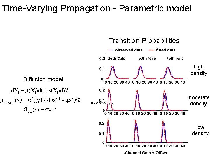 Time-Varying Propagation - Parametric model Transition Probabilities Diffusion model d. Xt = (Xt)dt +