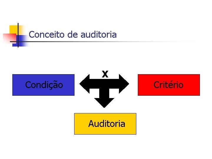Conceito de auditoria Condição X Auditoria Critério