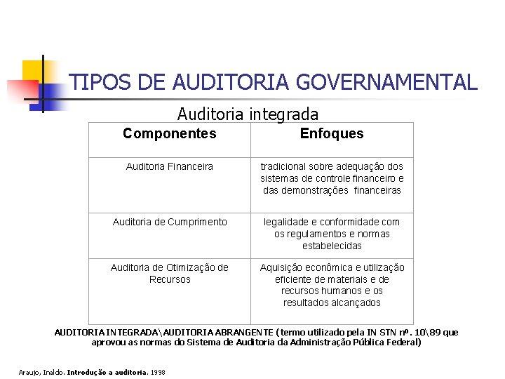 TIPOS DE AUDITORIA GOVERNAMENTAL Auditoria integrada Componentes Enfoques Auditoria Financeira tradicional sobre adequação dos