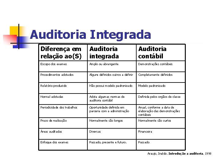 Auditoria Integrada Diferença em relação ao(S) Auditoria integrada Auditoria contábil Escopo dos exames Amplo