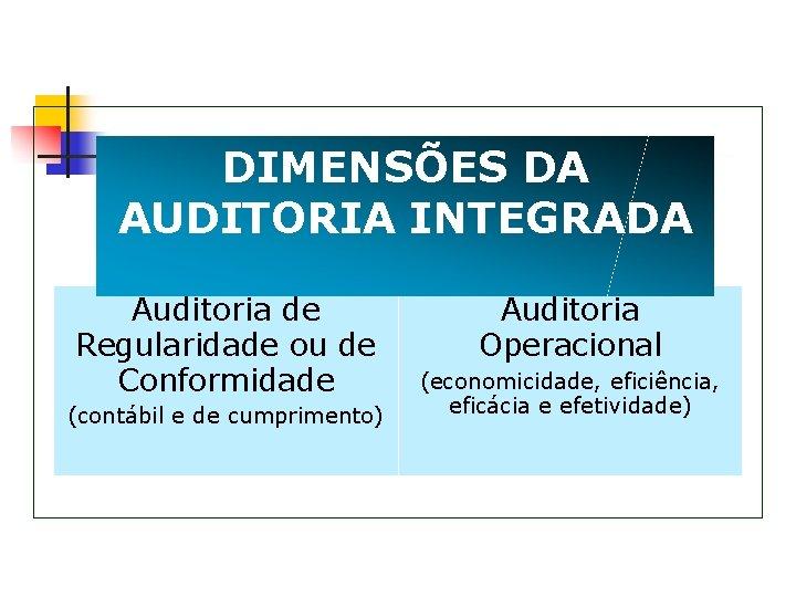 DIMENSÕES DA AUDITORIA INTEGRADA Auditoria de Regularidade ou de Conformidade (contábil e de cumprimento)