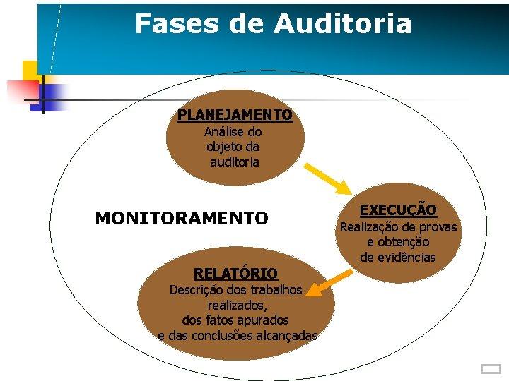 Fases de Auditoria PLANEJAMENTO Análise do objeto da auditoria MONITORAMENTO RELATÓRIO Descrição dos trabalhos