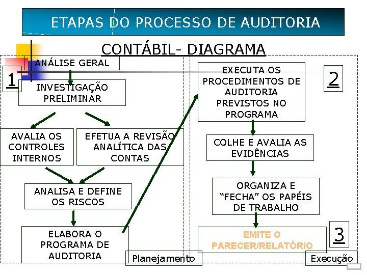 ETAPASDO DO PROCESSO DE AUDITORIA ETAPAS CONTÁBIL- DIAGRAMA 1 ANÁLISE GERAL EXECUTA OS PROCEDIMENTOS