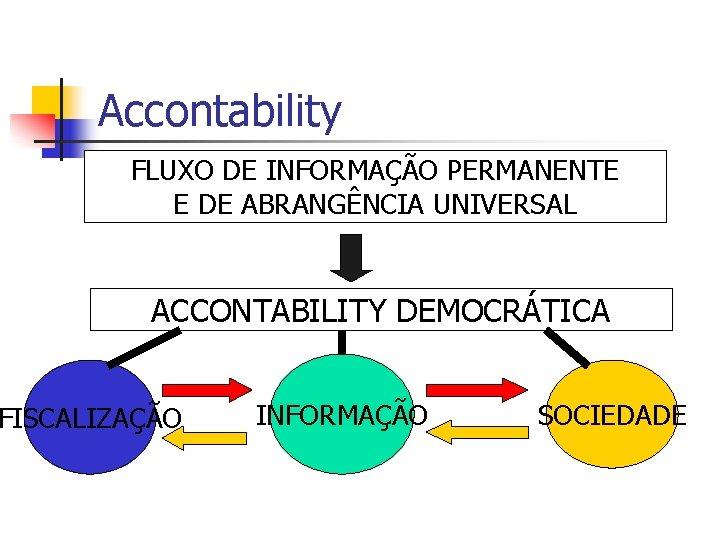 Accontability FLUXO DE INFORMAÇÃO PERMANENTE E DE ABRANGÊNCIA UNIVERSAL ACCONTABILITY DEMOCRÁTICA FISCALIZAÇÃO INFORMAÇÃO SOCIEDADE