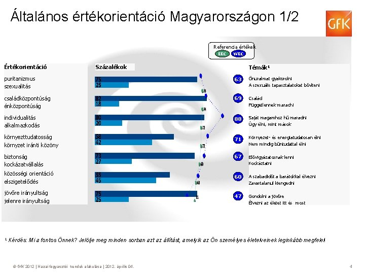 Általános értékorientáció Magyarországon 1/2 Referencia értékek EEC Értékorientáció WEC Százalékok Témák 1 puritanizmus szexualitás